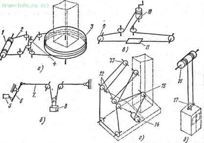 Схема запасовки канатов: а