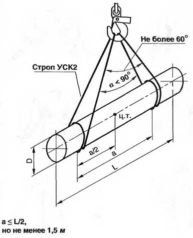 Схема строповки круглых