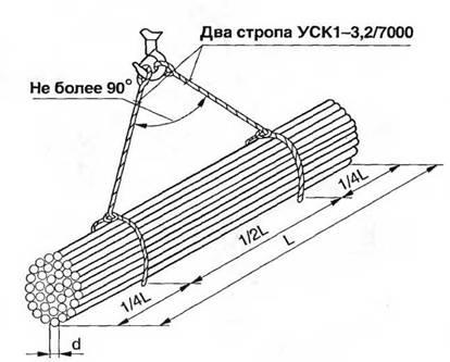 Схема строповки связки круглой
