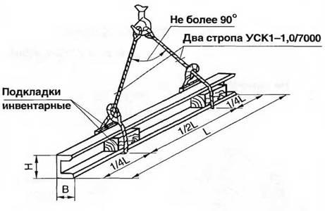 Схема строповки швеллера