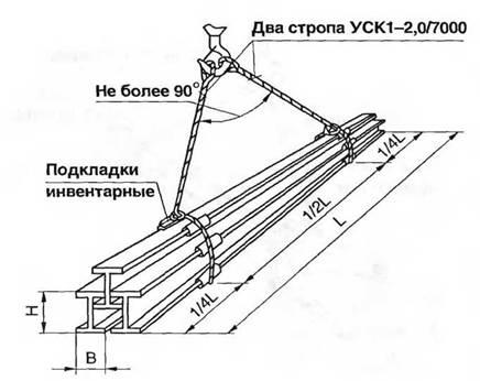Схема строповки связки балок