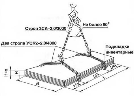 Схема строповки пакета
