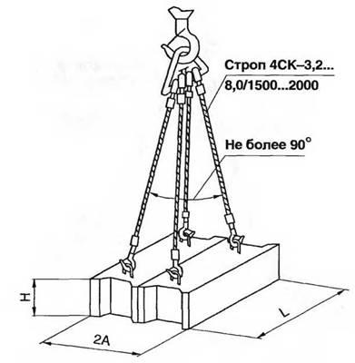 Схема строповки фундаментных