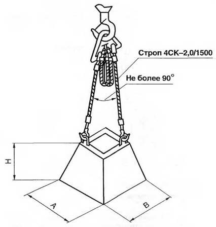 Схема строповки фундаментного