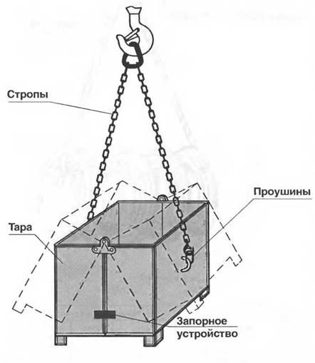 Схема строповки контейнера